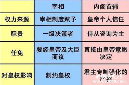 内阁制和宰相制的比较内阁制和宰相制有什么异同?